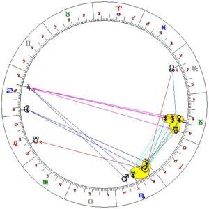 Horoskop 17. listopadu 1989: Vidíme jak Saturn v Kozorohu, tak oposici Saturna na Jupiter.